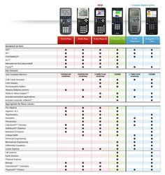 calculator comparison