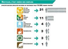 El reciclatge una oportunitat per generar llocs de treball.