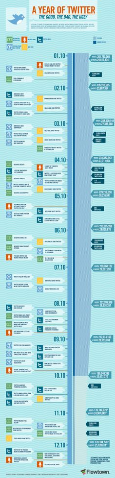 #SocialMedia #Infographics - A Year of Twitter: The Good, The Bad, The Ugly
