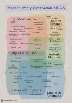 Modernismo_y_Generación_del_98