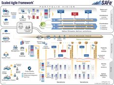 Have you heard of SAFe®? Learn about this project management framework and how it could help your team.