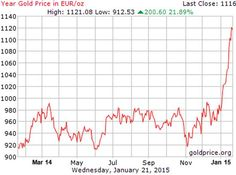 Gold in euros Jan 2015. What idot said gold was NOT a currency!!!