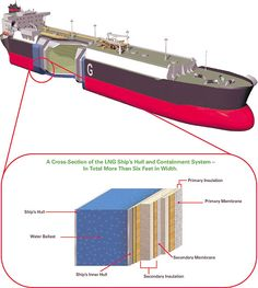 Bp Oil, Ship Breaking, Marine Engineering, Oil Tanker, Merchant Marine, Tecno, Super Yachts, Cruise Ships, Sea And Ocean