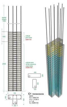 BuildingHow> Prodotti> Libri> Volume A> Il rinforzo I> Colonne> tipiche sezioni
