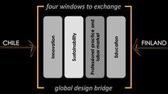 Projecting Design 2012 | Global Design Bridge | Cumulus Conference