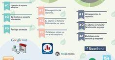 Competencias Educativas del Siglo XXI - Comunicación | Infografía - Educar21 http://sco.lt/...