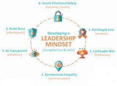 #leadershipskills Leadership Development, Mindset, Behavior, Communication, Creative, Behance, Attitude, Communication Illustrations, Manners