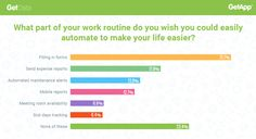 The survey carried out by GetData identifies what part of work routine could automate to make the life easier Primary Research, You Working, Small Businesses, Hate, Software, Sayings, Small Business Resources, Lyrics