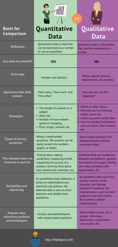 This infographic represents a detailed comparison between quantitative and qualitative data collection methods. See more on the post Social Science Research, Research Writing, Thesis Writing, Research Skills, Academic Writing, Data Science, Research Paper, Qualitative Research Methods, Quantitative Research