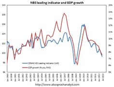 China's NBS leading indicator signals a double dip.(August 8th 2012)