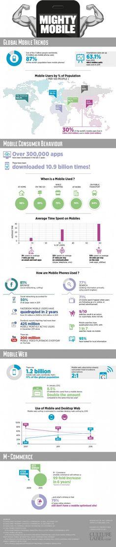 Statistiques : La puissances des téléphones mobiles