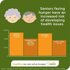 May is Older Americans Month |  Feeding America participates in the movement by raising awareness and showing support for the 4.8 million seniors facing hunger in our country. Thirty (30%) percent of seniors who rely on our local food pantries report that they have had to choose between paying for food and paying for medical care. Seniors facing hunger are already at a higher risk of developing serious health issues. Let's save them from having to make that choice. Please share.