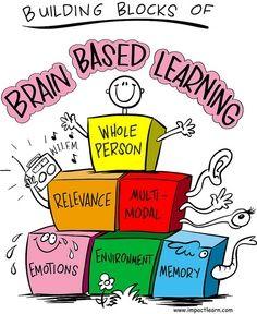 brain gym exercises | Brain Research, Brain Gym Exercises, Whole Brain Teaching