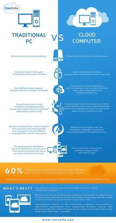 Pc tradicional vs Cloud #CommunityManager #SocialMedia #AmarettoWeb #RedesSociales #MarketingDigital