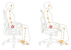 Supporting the Biomechanics of Movement – Research – Herman Miller