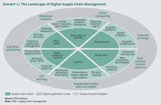 What is a digital supply chain? - Quora
