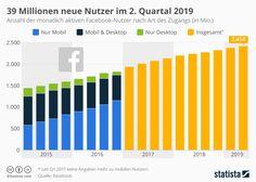 Diese Grafik zeigt die Entwicklung der monatlich aktiven Facebook-Nutzer nach Art des Zugangs #socialmedia #sozialemedien #smm #socialmediamarketing