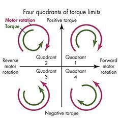 Four Quadrants of Torque Limits