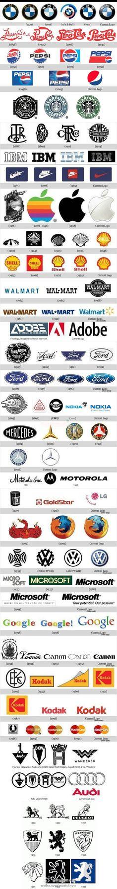 品牌logo演化史