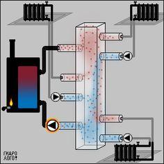 Кольцевой коллектор Heat Exchanger, Boiler, Heating Systems, Home Renovation, Plumbing, Stove, Woodworking Projects, Building A House, Floor Plans