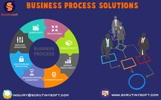 To ensure seamless business services to your organization, Scrutinysoft Operations provides seamless additional supporting services like Backoffice, Call center, Payroll, Startup Support & Data Processing. Data Processing, Chennai, Digital Marketing, Software, Organization, Business, Getting Organized, Organisation, Business Illustration