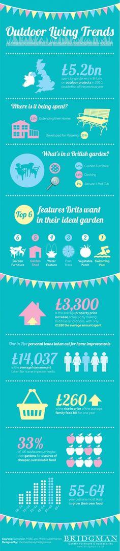 Outdoor Living Trends - Home and Garden Design Ideas