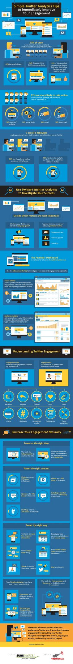 Simple Twitter Analytics Tips to Immediately Improve Your Engagement - #Infographic