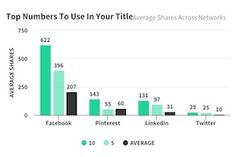 The Most Effective Number in Article Headlines [Infographic]  ||  Find out which number in headlines for list-based articles and blog posts correlate to most social shares. Check out this infographic for more insights from the marketing study. https://www.marketingprofs.com/charts/2017/32983/the-most-effective-number-in-article-headlines-infographic?utm_campaign=crowdfire&utm_content=crowdfire&utm_medium=social&utm_source=pinterest