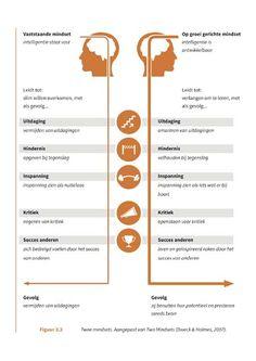 Mindset - fixed mindset en growth mindset - Groeimindset Social Work, Social Skills, Dweck Growth Mindset, Stress Counseling, Mind Gym, Psychology University, Brain Based Learning, Mentor Coach, Fixed Mindset