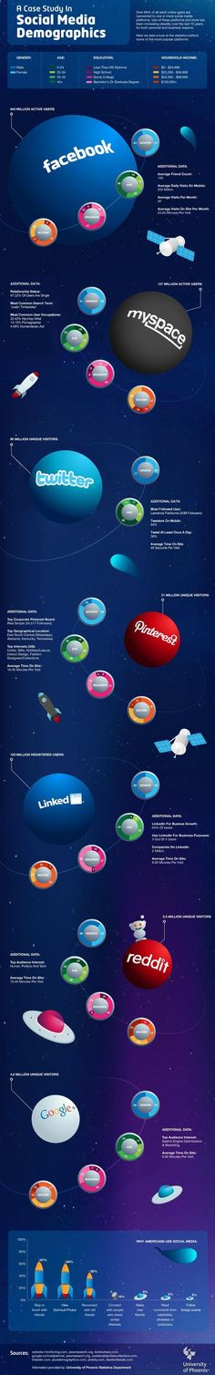 More People Use MySpace Than Twitter & Other Social Media Surprises [INFOGRAPHIC] via @hypebot