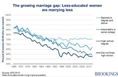 Las mujeres mas educadas se casan mas y las menos educadas menos