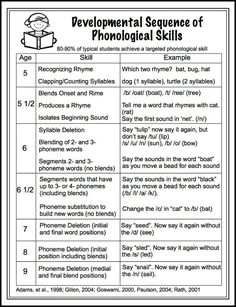 Developmental Sequence of Phonological Skills. Free handout.