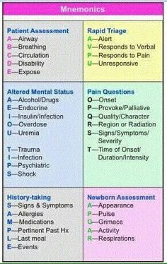 Common Nursing Mnemonics