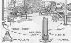 Radial Shop Crane by  -- Homemade radial shop crane constructed from rollers, pipe, a flange, and a chain hoist. http://www.homemadetools.net/homemade-radial-shop-crane-2