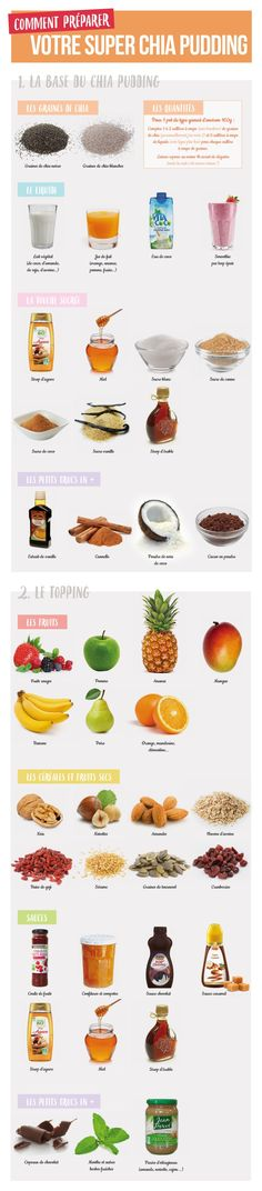 chia pudding recette recettes