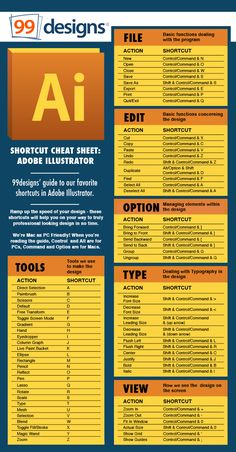 Shortcut cheat sheet (Adobe Illustrator) provided by a freelance website/company, Graphisches Design, Graphic Design Tutorials, Tool Design, Graphic Design Inspiration, Cv Photoshop, Photoshop Tutorial, Photoshop Brushes, Art Tutorial, Photoshop Overlays