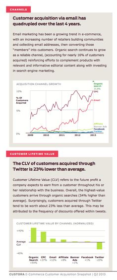 Customers Acquired Via #Twitter Worth 23% Less Than Average [STUDY]