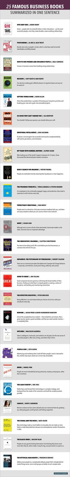 25 Famous Business Books Summarized in one Sentence http://www.businessinsider.com/famous-business-book-summaries-2014-5