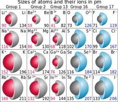 This shows some of the elements Ionic radius. Potassium is K. The Ionic radius is 133.