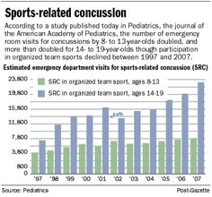 More youngsters suffer concussions from sports Symptoms Of Concussion, Pediatrics, Articles, Google Search, Children, Sports, Kids, Hs Sports, Sport