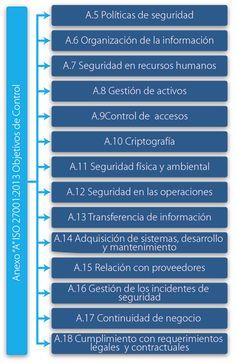 Anexos de la ISO/IEC 27001:2013
