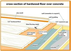 How To Install Solid Hardwood Flooring Over Concrete The Home Depot Community