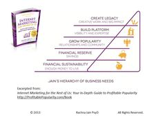 Jains Hierarchy of Business Needs Is the Time Right to Build Your Platform?