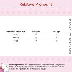 Pronouns are words used to avoid repetitions of a noun. Relative pronouns are used to introduce relative clauses. Relative Clauses, Relative Pronouns, Teaching Grammar, Learn English Words, English Grammar, Templates, Learning, Stencils, Studying