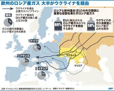 ウクライナを経由し欧州連合(EU)に輸出される天然ガスについて示した図。(c)AFP ▼25Apr2014AFP|【図解】欧州のロシア産ガス 大半がウクライナを経由 http://www.afpbb.com/articles/-/3013578 #pipeline #tuberia #oleoduc #rurociagowy #Rohrleitungstransport #Erdolleitung  #Ukraine #Ucrania #Ukraina #Ukrayna #Ucraina #Ukrajna #Oekraine