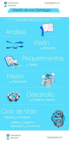 Diseño de una estrategia #infografia #infographic