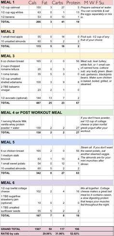 Food plan blogilates.