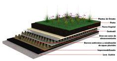 azoteas verdes, arquitectura y paisaje Terrace Garden, Exterior, Architecture, Green, Design, House, Gardens, Vegetable Gardening, Landscaping