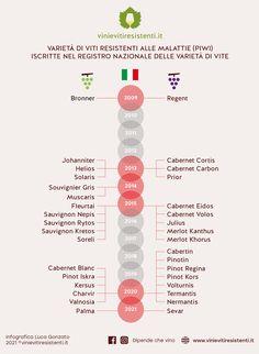 Cultivar resistenti alle malattie fungine registrate nel Registro Nazionale delle varietà di vite (luglio 2020)