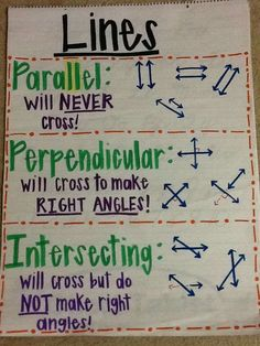 Types of lines anchor chart math ideas skole Math Strategies, Math Resources, Math Activities, Geometry Activities, Math Tips, Math Charts, Math Anchor Charts, Rounding Anchor Chart, Math For Kids